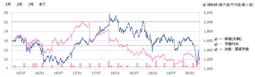 産業 株価 長瀬