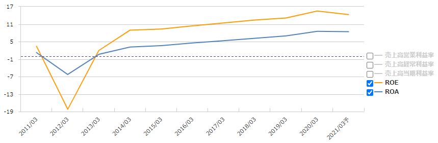日本 ユニシス 株価